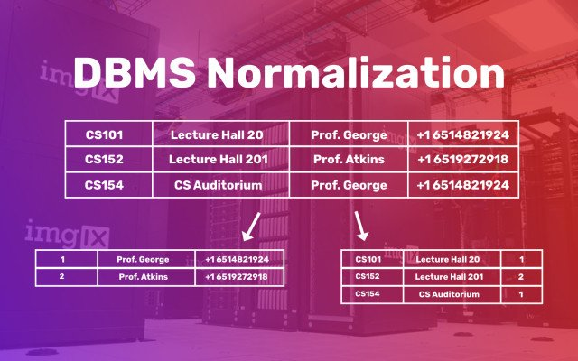 Normalization in DBMS: 1NF, 2NF, 3NF and BCNF with Examples