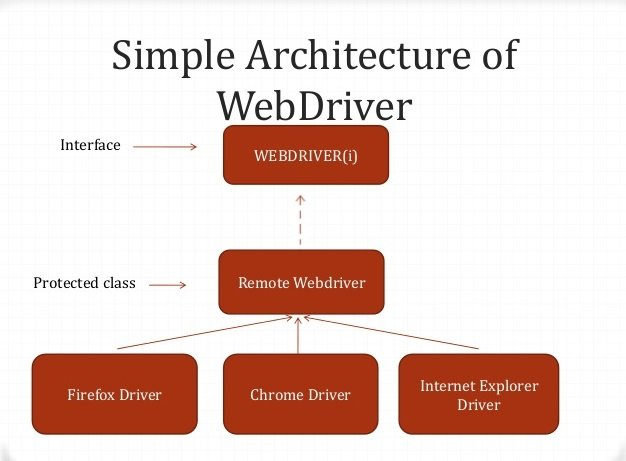 Architecture of WebDriver