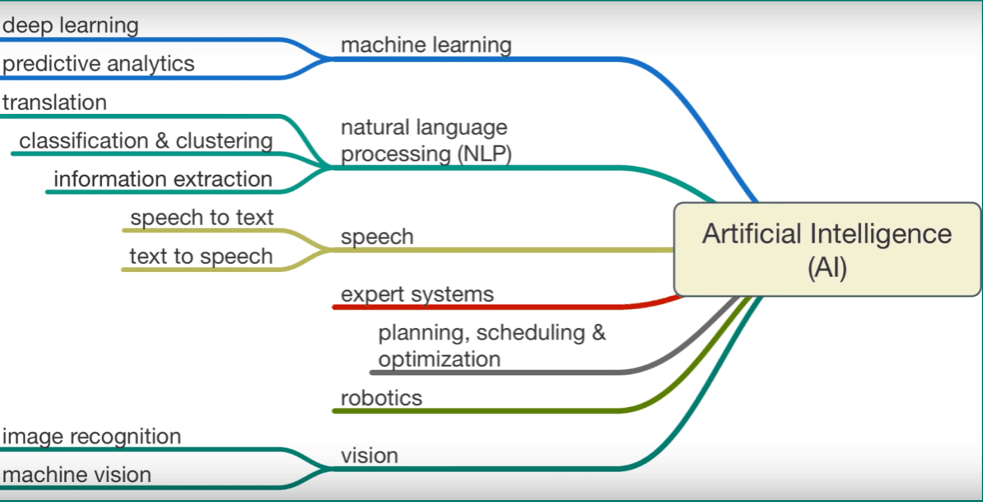 Different Techniques implementing concepts of Artificial Intelligence.