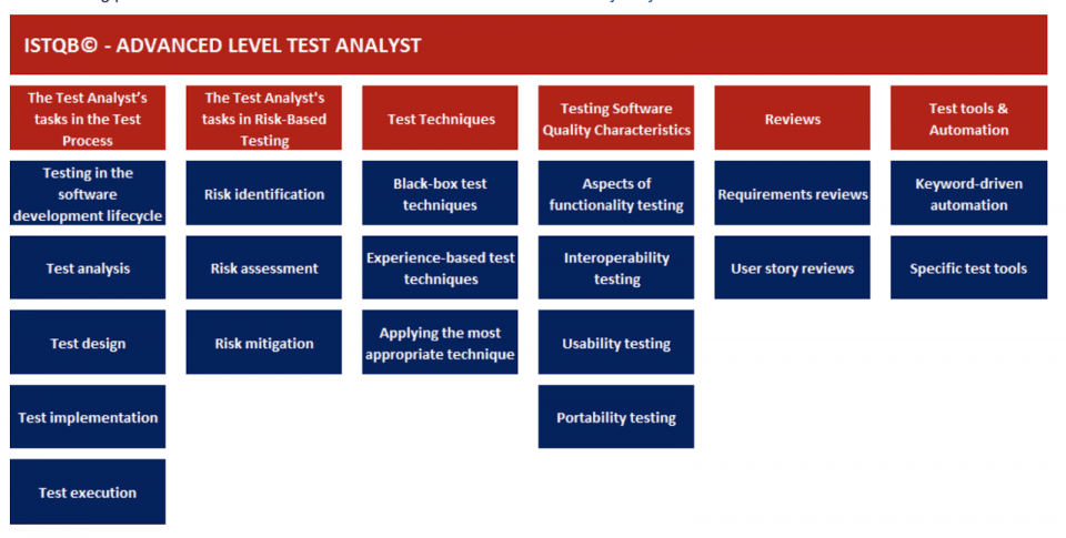 Advanced Level Test Analyst