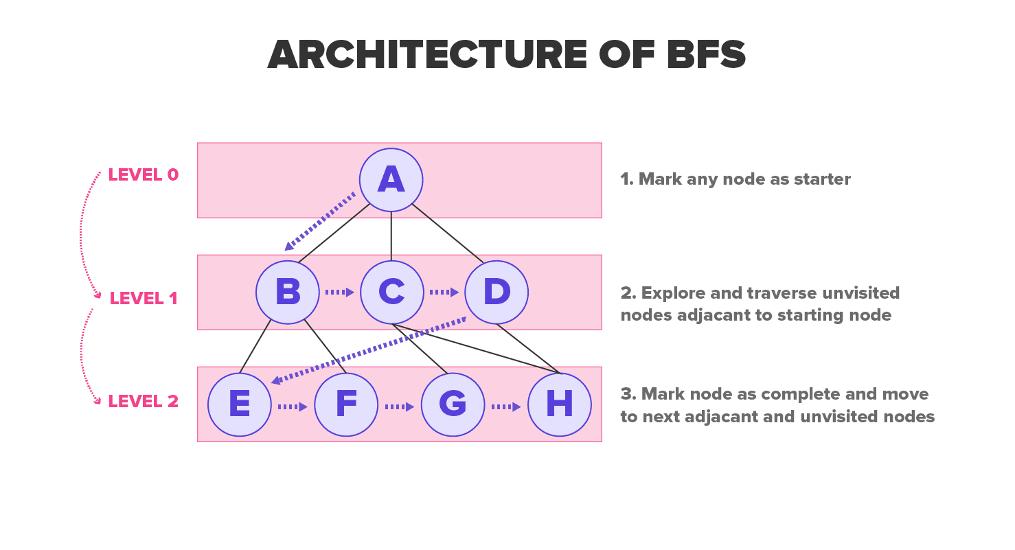 Archtiecture of BFS