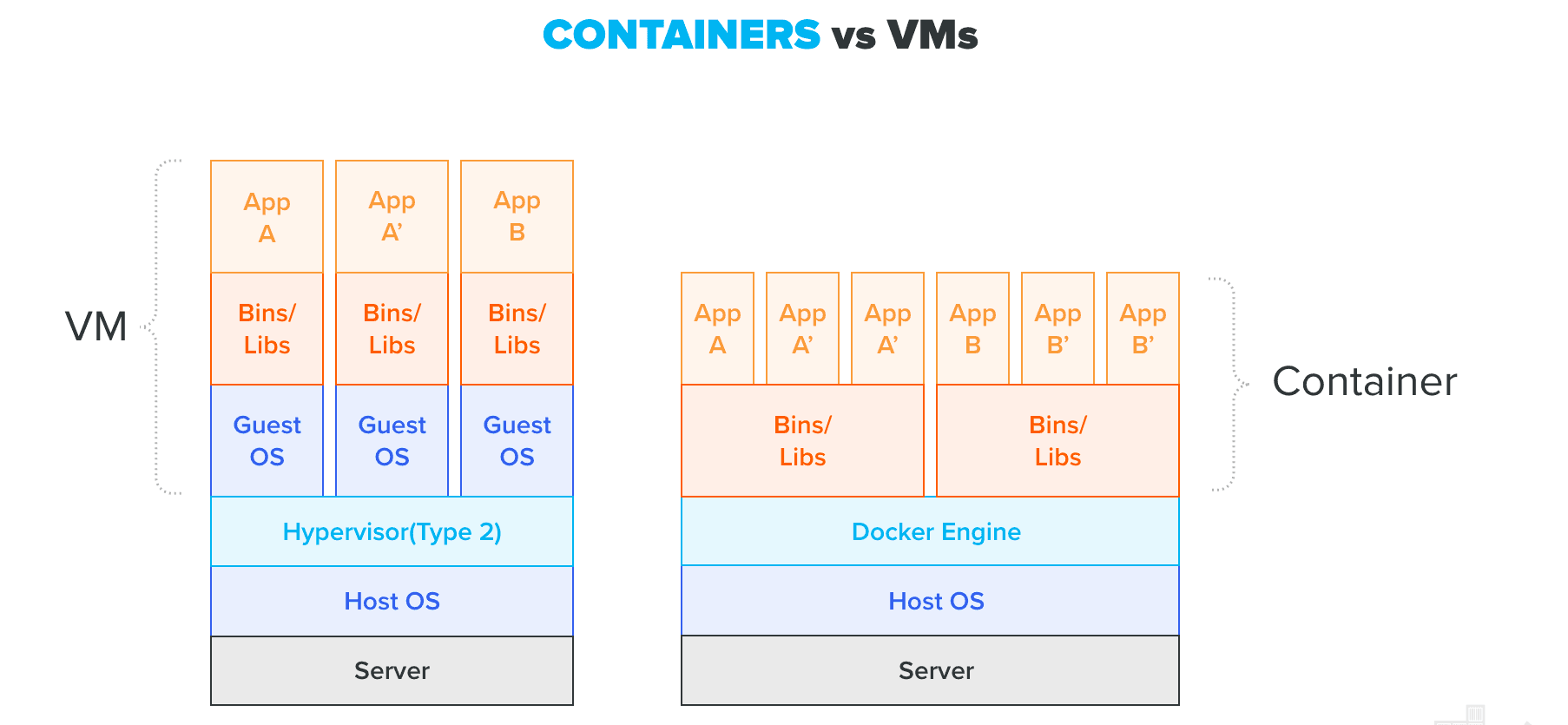 Container vs VMs
