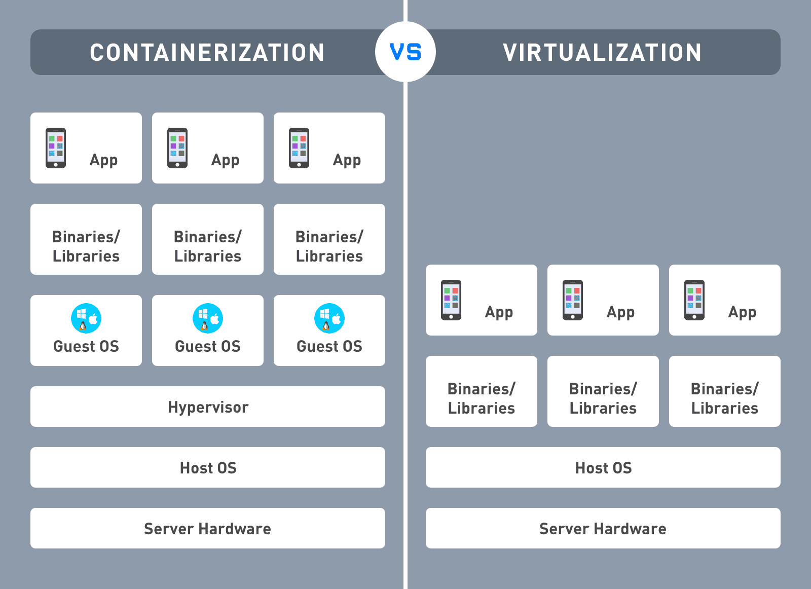 Containerization vs Virtualization