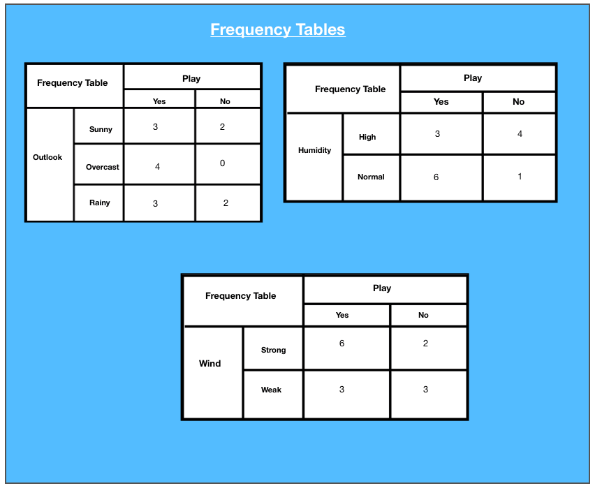 Frequency Tables.