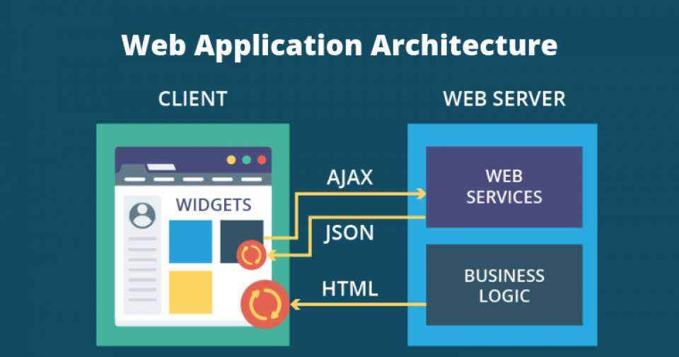 Web Application Architecture Definition Models Types And