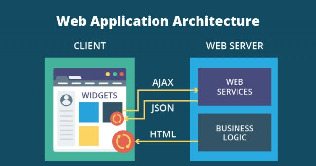 Web Application Architecture: Definition, Models, Types, and More