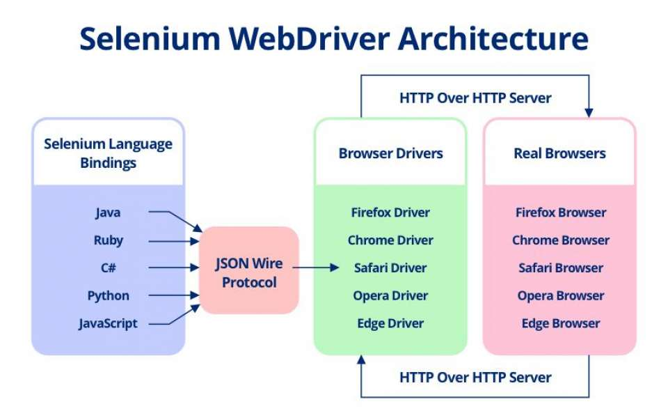 What is Selenium WebDriver? [Complete Guide]